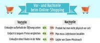 Shopper-Report 2015: so kauft Österreich ein