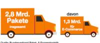 Online-Handel: Hälfte der Bestellungen aufgrund der Lieferbedingungen abgebrochen